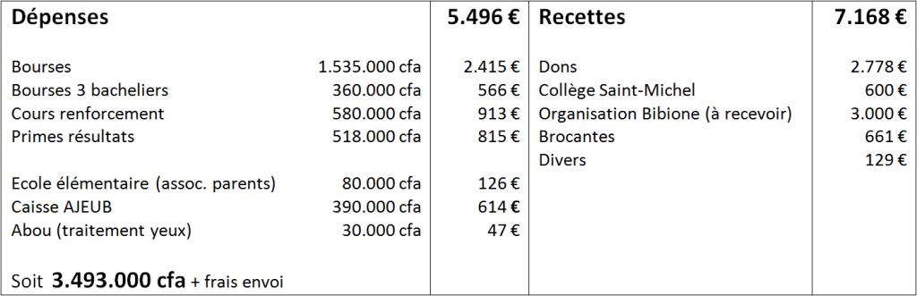 compta 2014-2015