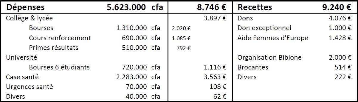 comptes-2015-16